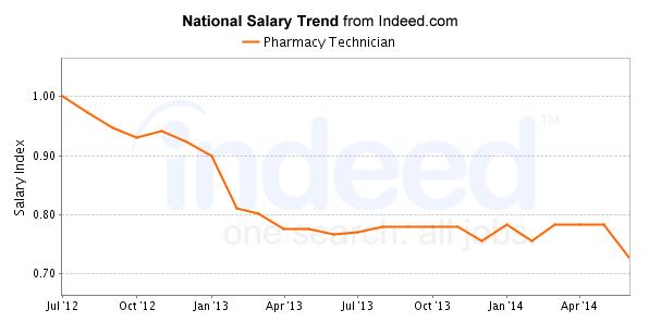 Best Pharmacy Technician Careers Salary Outlook – Job Outlook Pharmacy